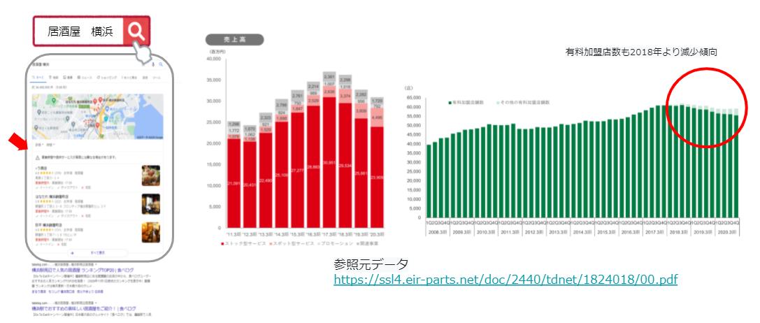 ポータルサイト減少傾向のグラフ